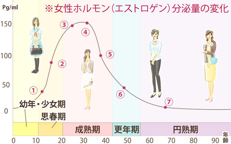 女性のライフステージと女性ホルモンのグラフ