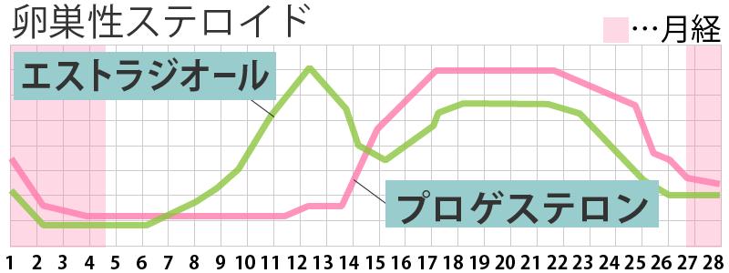 卵巣性ステロイドのグラフ
