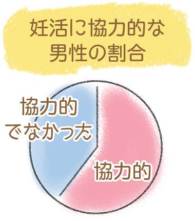 妊活に協力的な男性の割合